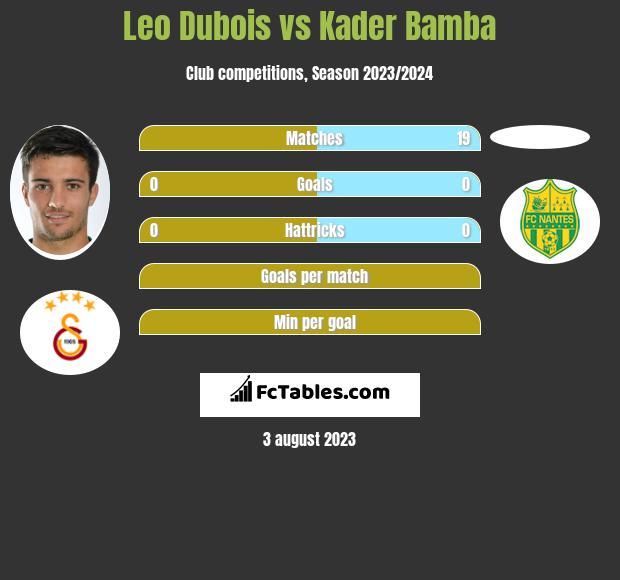 Leo Dubois vs Kader Bamba infographic