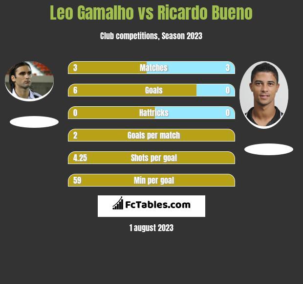 Leo Gamalho vs Ricardo Bueno h2h player stats