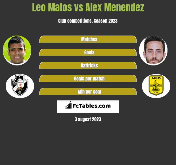 Leo Matos vs Alex Menendez infographic