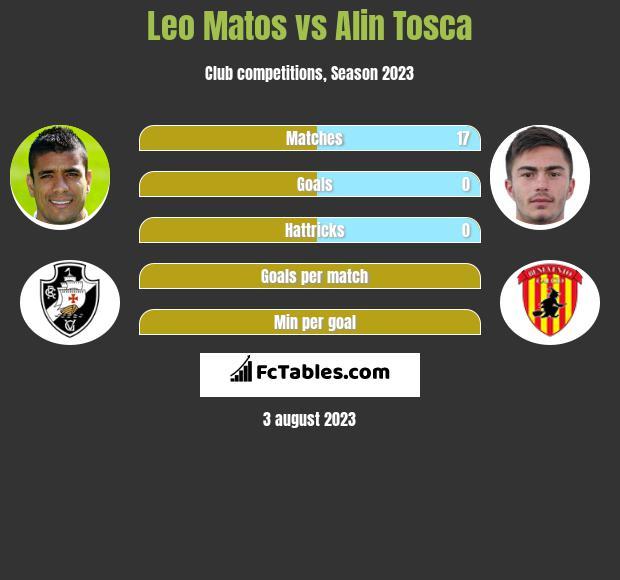 Leo Matos vs Alin Tosca infographic
