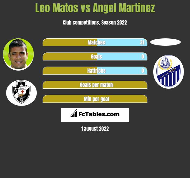 Leo Matos vs Angel Martinez infographic