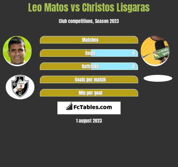 Leo Matos vs Christos Lisgaras infographic