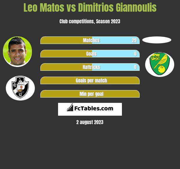 Leo Matos vs Dimitrios Giannoulis infographic