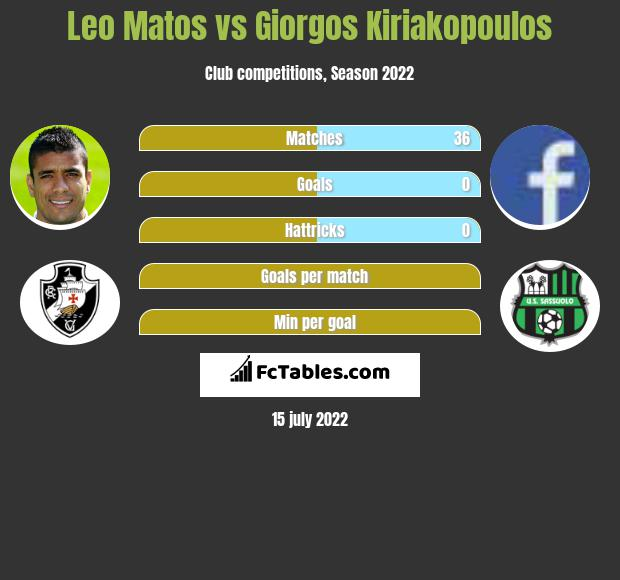 Leo Matos infographic statistics for Sassuolo