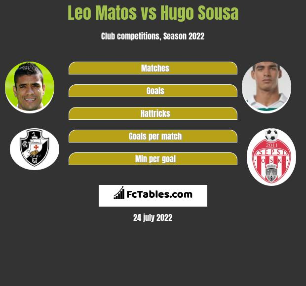 Leo Matos vs Hugo Sousa infographic