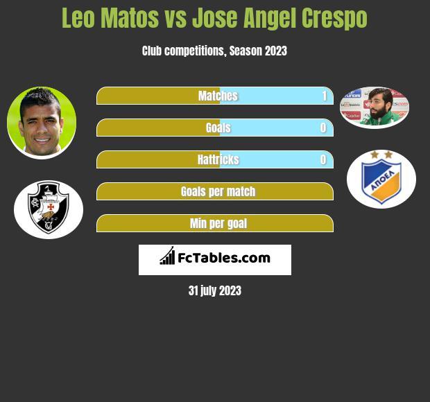 Leo Matos vs Jose Angel Crespo infographic