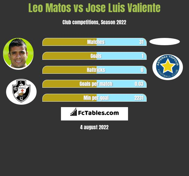 Leo Matos vs Jose Luis Valiente infographic