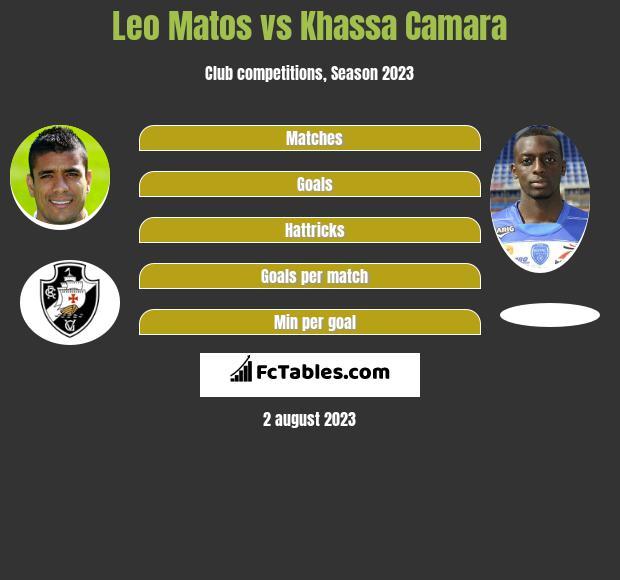 Leo Matos vs Khassa Camara infographic