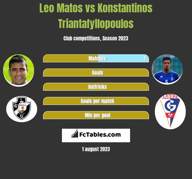 Leo Matos vs Konstantinos Triantafyllopoulos infographic