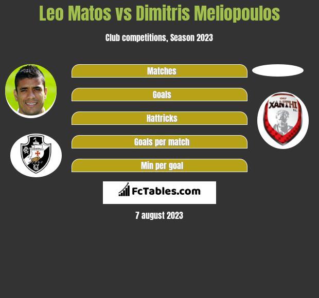 Leo Matos vs Dimitris Meliopoulos infographic