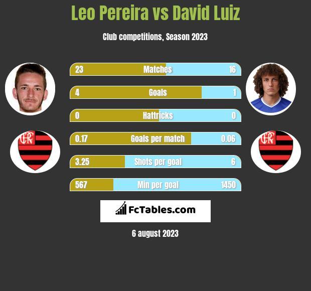 Leo Pereira vs David Luiz infographic