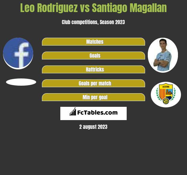 Leo Rodriguez vs Santiago Magallan h2h player stats