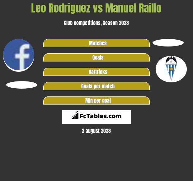 Leo Rodriguez vs Manuel Raillo h2h player stats