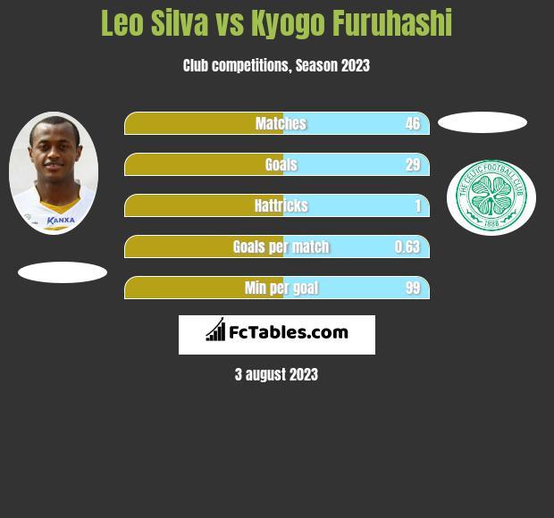 Leo Silva vs Kyogo Furuhashi h2h player stats