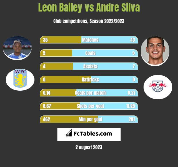 Leon Bailey vs Andre Silva h2h player stats