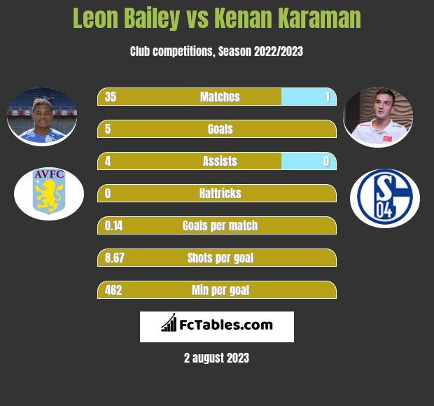 Leon Bailey vs Kenan Karaman h2h player stats