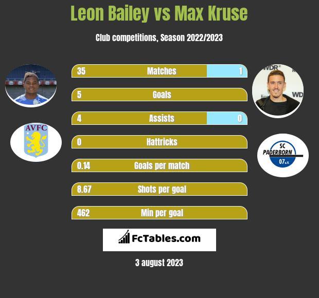 Leon Bailey vs Max Kruse h2h player stats