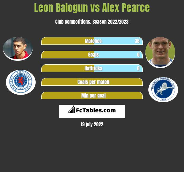 Leon Balogun vs Alex Pearce infographic