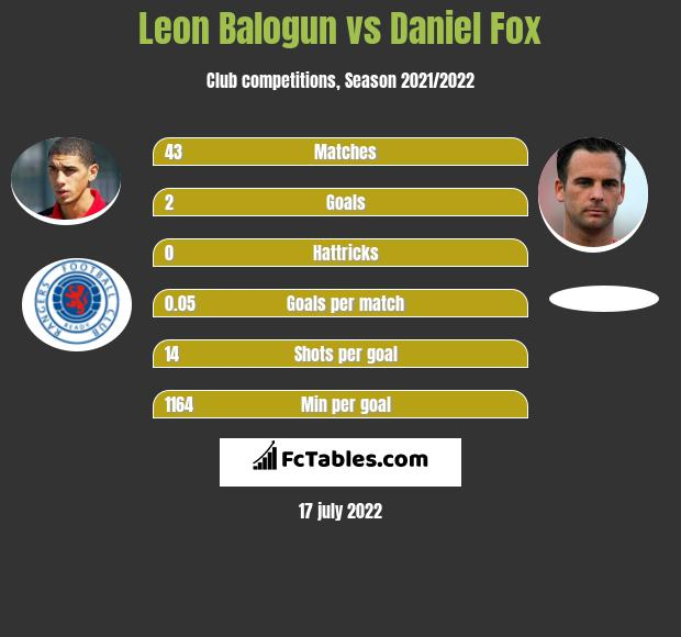 Leon Balogun vs Daniel Fox infographic