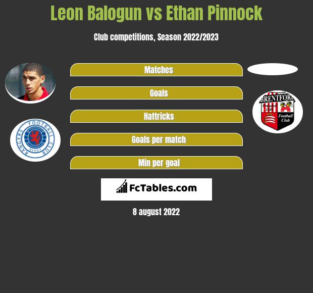 Leon Balogun infographic statistics for Brentford