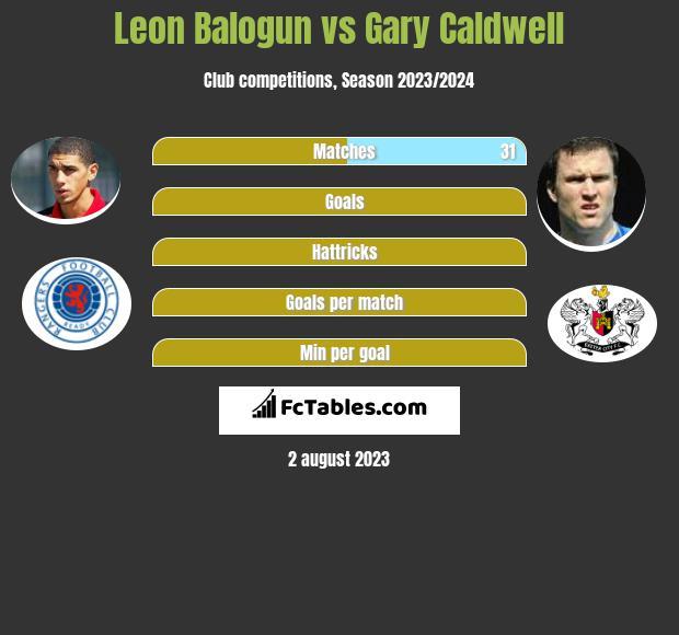 Leon Balogun vs Gary Caldwell infographic