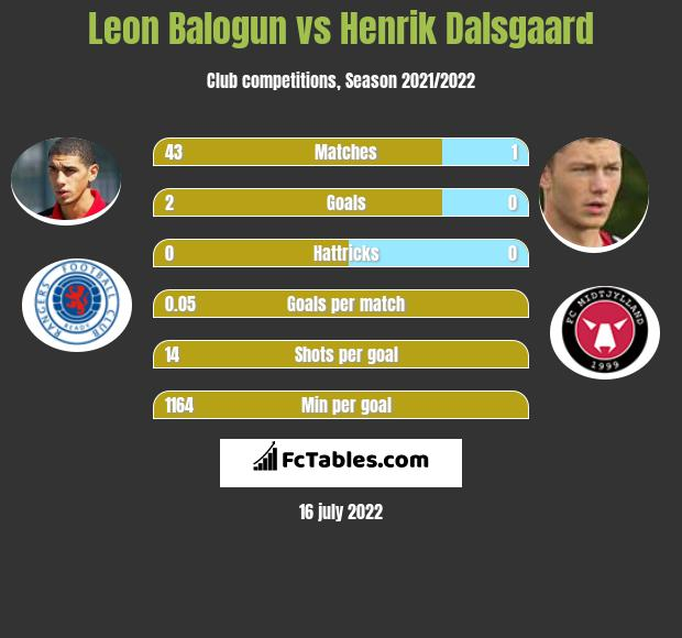 Leon Balogun vs Henrik Dalsgaard infographic