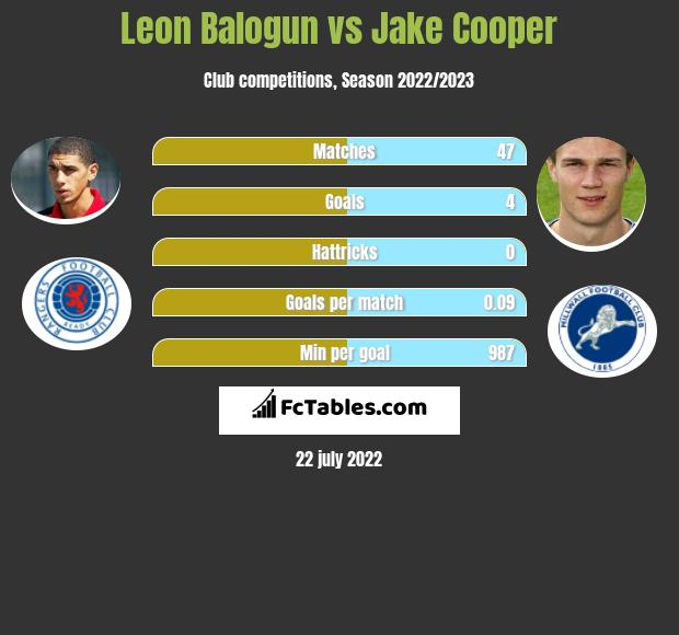 Leon Balogun vs Jake Cooper infographic