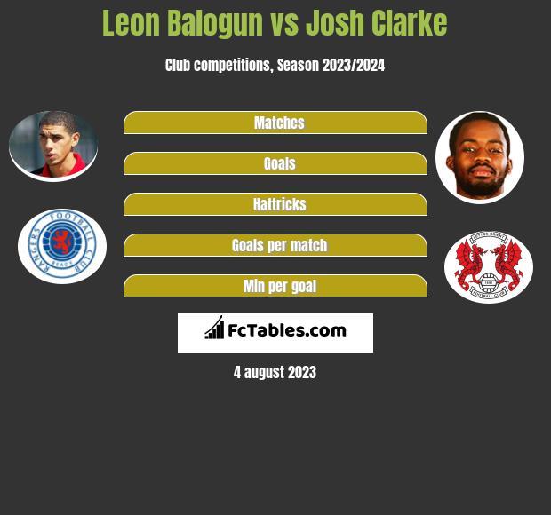 Leon Balogun vs Josh Clarke infographic
