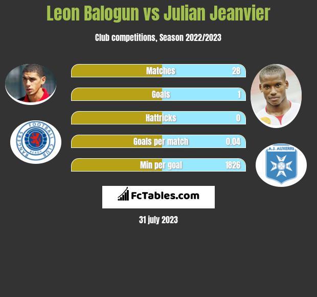Leon Balogun vs Julian Jeanvier infographic