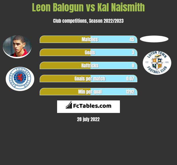 Leon Balogun vs Kal Naismith infographic