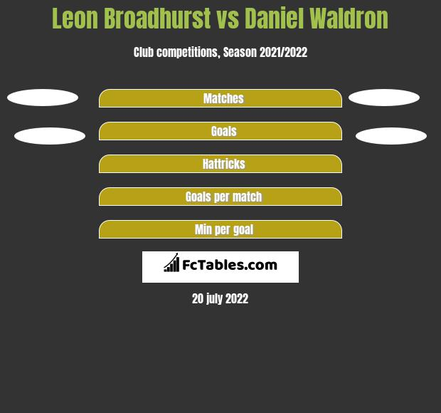 Leon Broadhurst vs Daniel Waldron h2h player stats
