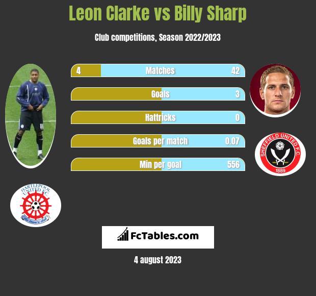 Leon Clarke vs Billy Sharp infographic