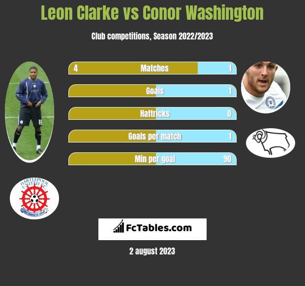 Leon Clarke vs Conor Washington infographic