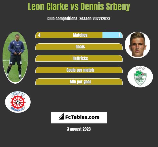 Leon Clarke vs Dennis Srbeny infographic