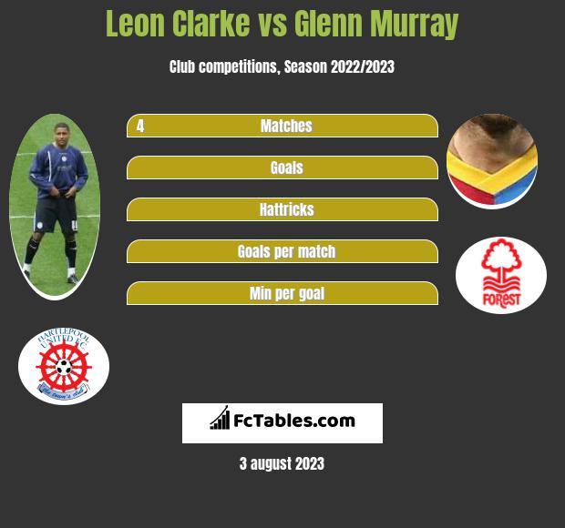 Leon Clarke vs Glenn Murray infographic