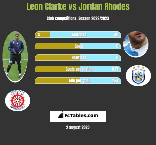 Leon Clarke vs Jordan Rhodes infographic