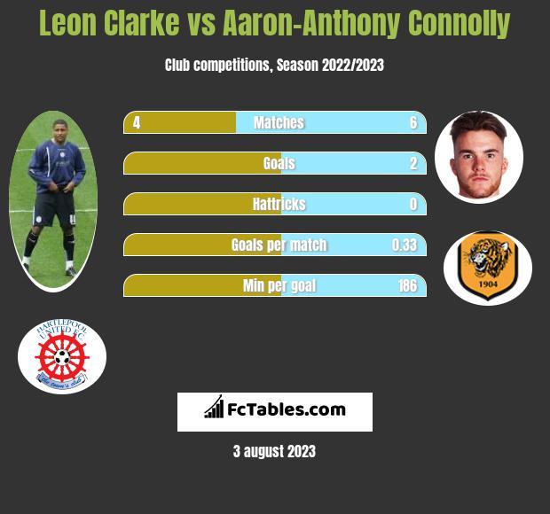 Leon Clarke vs Aaron-Anthony Connolly infographic