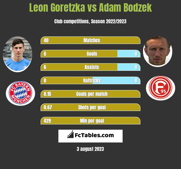 Leon Goretzka vs Adam Bodzek infographic