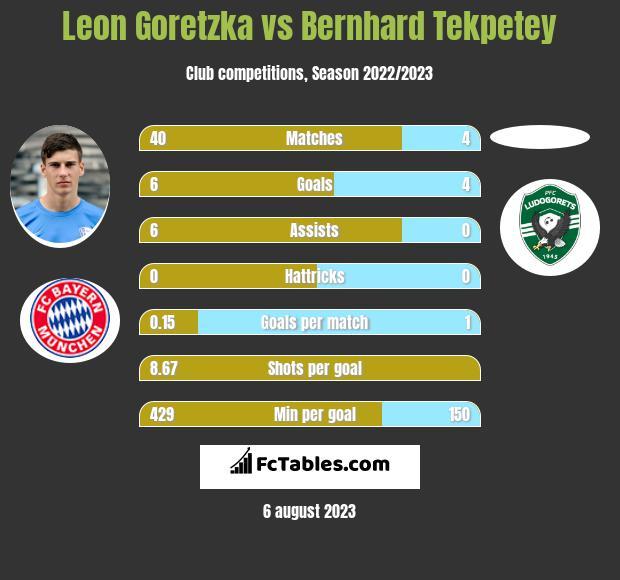 Leon Goretzka vs Bernhard Tekpetey infographic