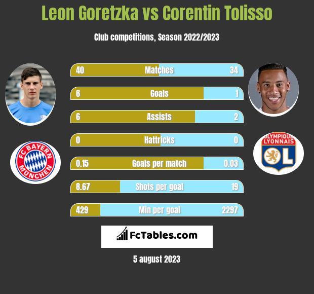 Leon Goretzka vs Corentin Tolisso infographic