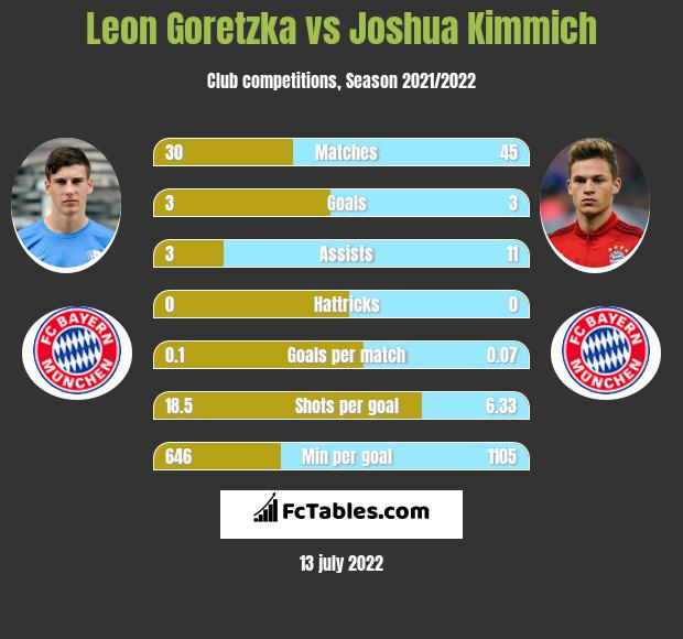 Leon Goretzka vs Joshua Kimmich infographic