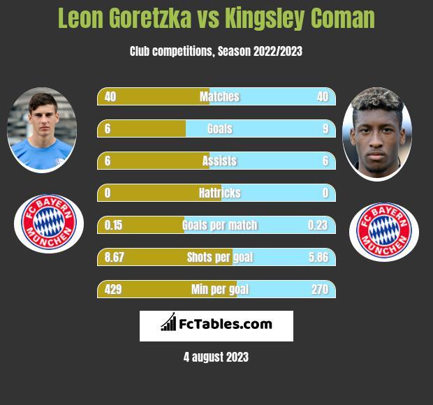 Leon Goretzka vs Kingsley Coman infographic