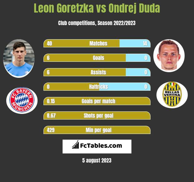 Leon Goretzka vs Ondrej Duda infographic