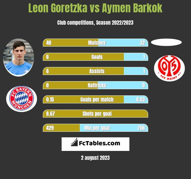 Leon Goretzka vs Aymen Barkok infographic