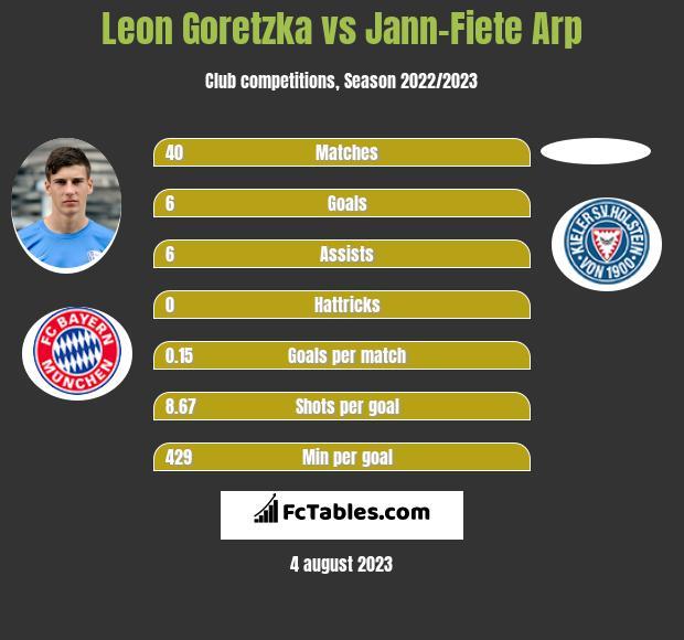 Leon Goretzka vs Jann-Fiete Arp infographic