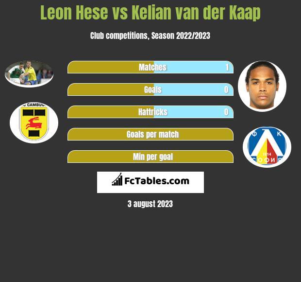 Leon Hese Vs Kelian Van Der Kaap Compare Two Players Stats 2020