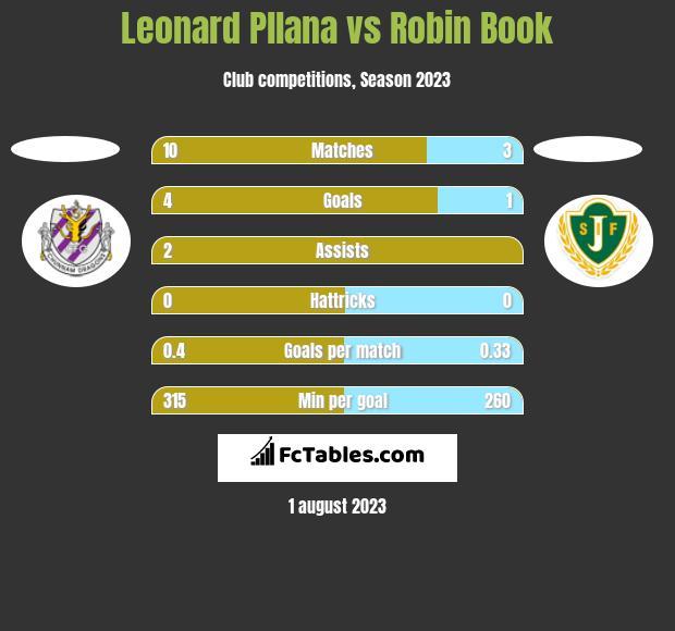 Leonard Pllana vs Robin Book h2h player stats