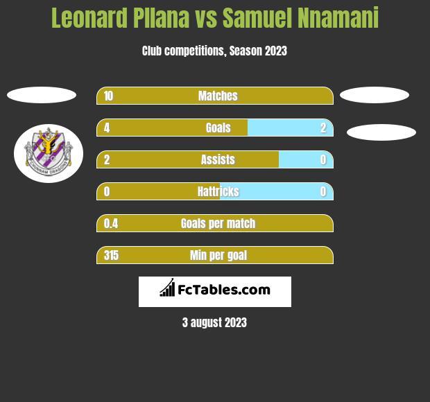 Leonard Pllana vs Samuel Nnamani h2h player stats