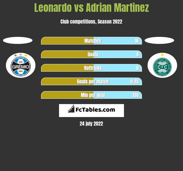 Leonardo vs Adrian Martinez h2h player stats
