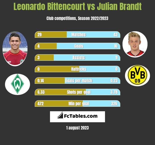 Leonardo Bittencourt vs Julian Brandt infographic